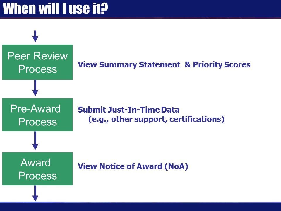 Closeout – Progress Report Either the PI or the SO can create/upload the final Progress Report.