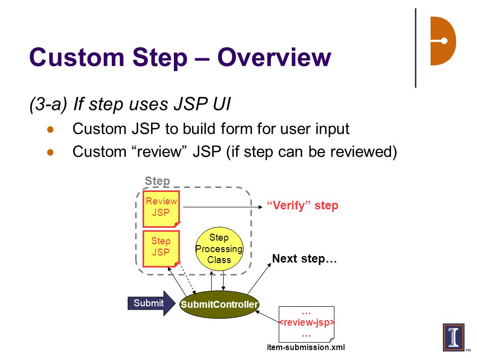 Custom Step – Overview (3-a) If step uses JSP UI Custom JSP to build form for user input Custom review JSP (if step can be reviewed) Submit SubmitController Step JSP … … Step Processing Class Next step… Step item-submission.xml Review JSP Verify step