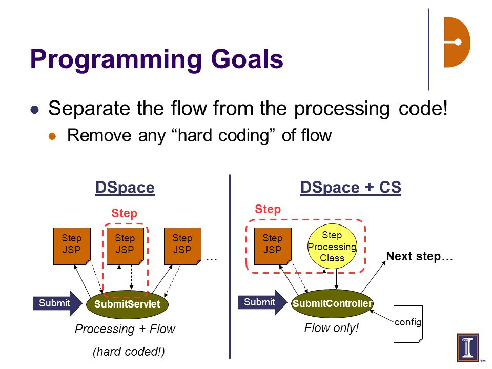 Separate the flow from the processing code.
