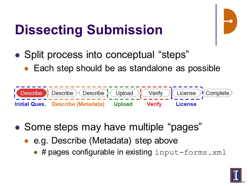 Dissecting Submission Split process into conceptual steps Each step should be as standalone as possible Some steps may have multiple pages e.g.
