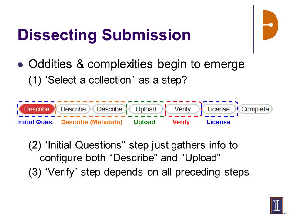 Dissecting Submission Oddities & complexities begin to emerge (1) Select a collection as a step.