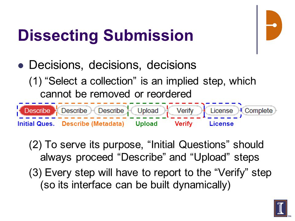 Dissecting Submission Decisions, decisions, decisions (1) Select a collection is an implied step, which cannot be removed or reordered (2) To serve its purpose, Initial Questions should always proceed Describe and Upload steps (3) Every step will have to report to the Verify step (so its interface can be built dynamically) Initial Ques.Describe (Metadata)UploadVerifyLicense
