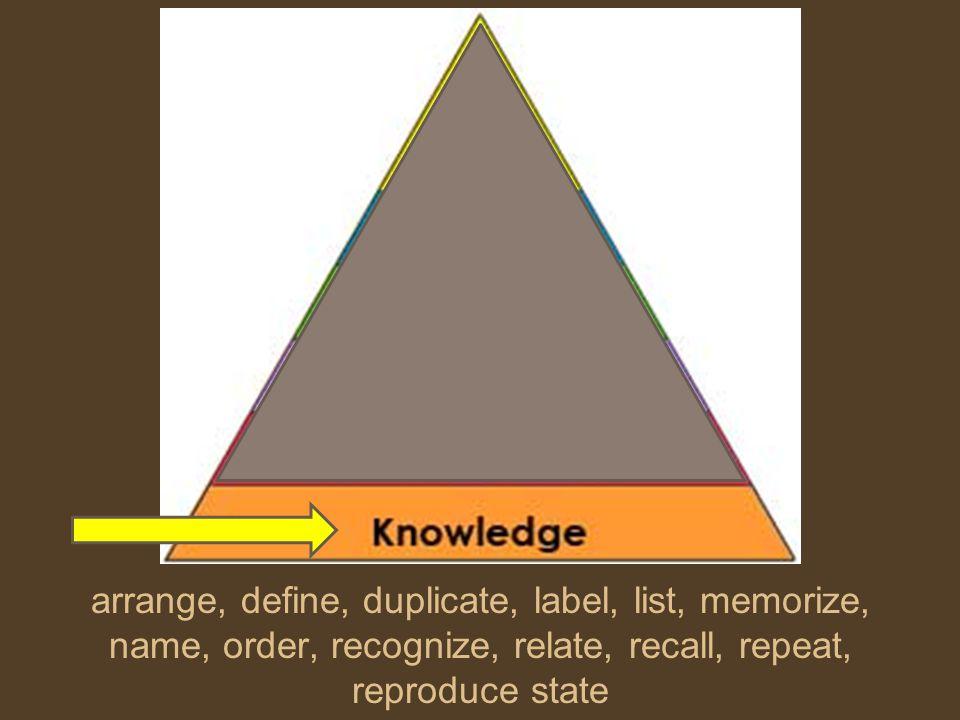 arrange, define, duplicate, label, list, memorize, name, order, recognize, relate, recall, repeat, reproduce state