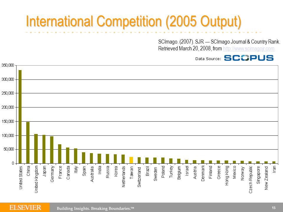 15 International Competition (2005 Output) Data Source: SCImago. (2007). SJR — SCImago Journal & Country Rank. Retrieved March 20, 2008, from http://w
