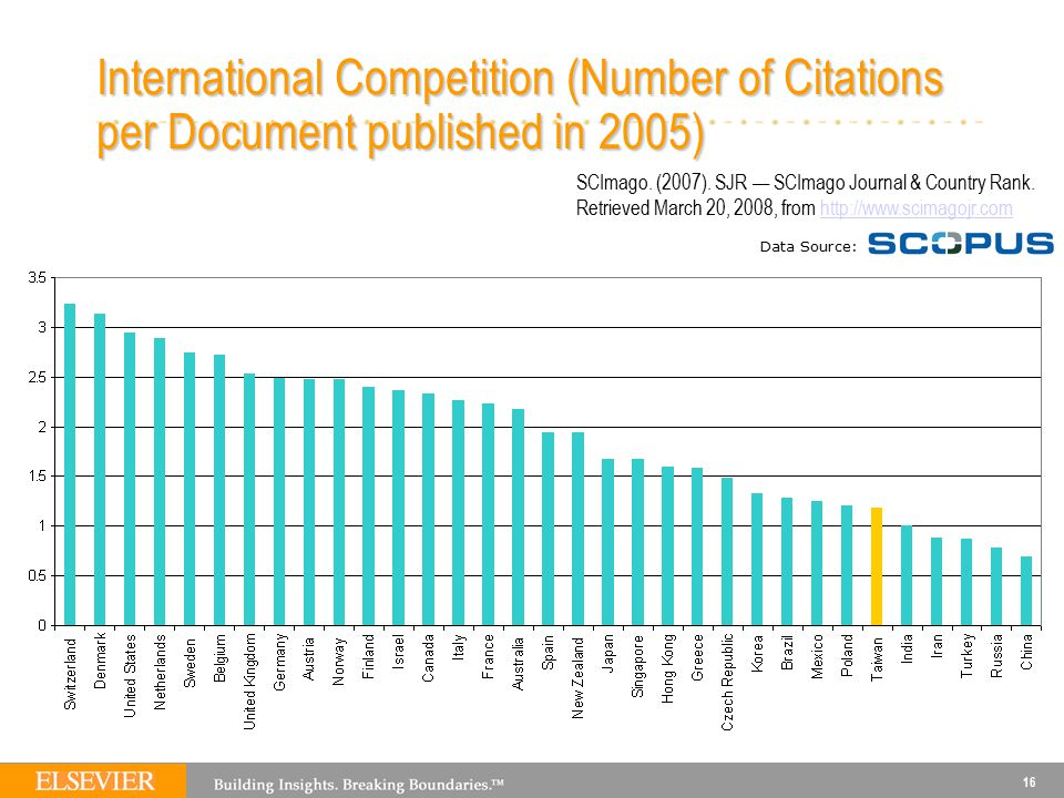 16 International Competition (Number of Citations per Document published in 2005) Data Source: SCImago. (2007). SJR — SCImago Journal & Country Rank.