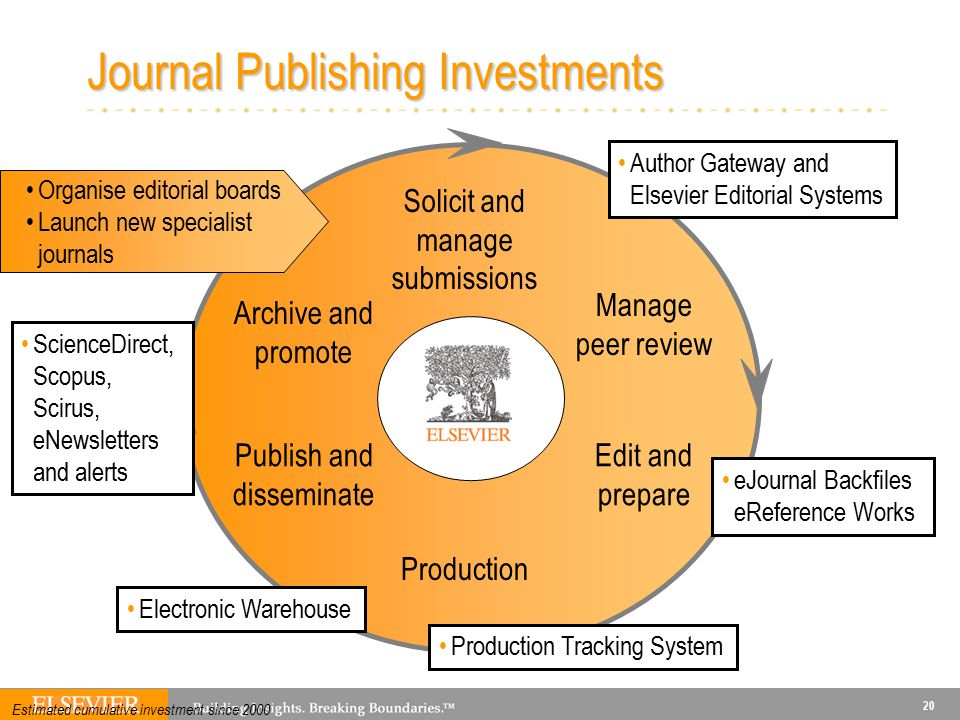 20 Solicit and manage submissions Manage peer review Production Publish and disseminate Edit and prepare Archive and promote Organise editorial boards