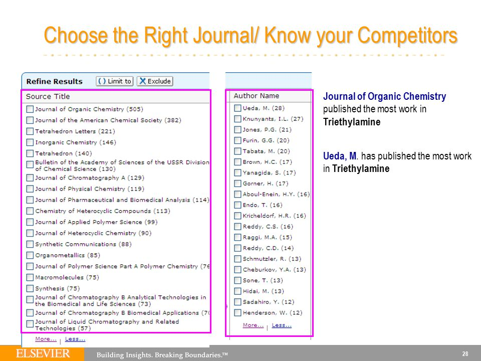 28 Choose the Right Journal/ Know your Competitors Journal of Organic Chemistry published the most work in Triethylamine Ueda, M.