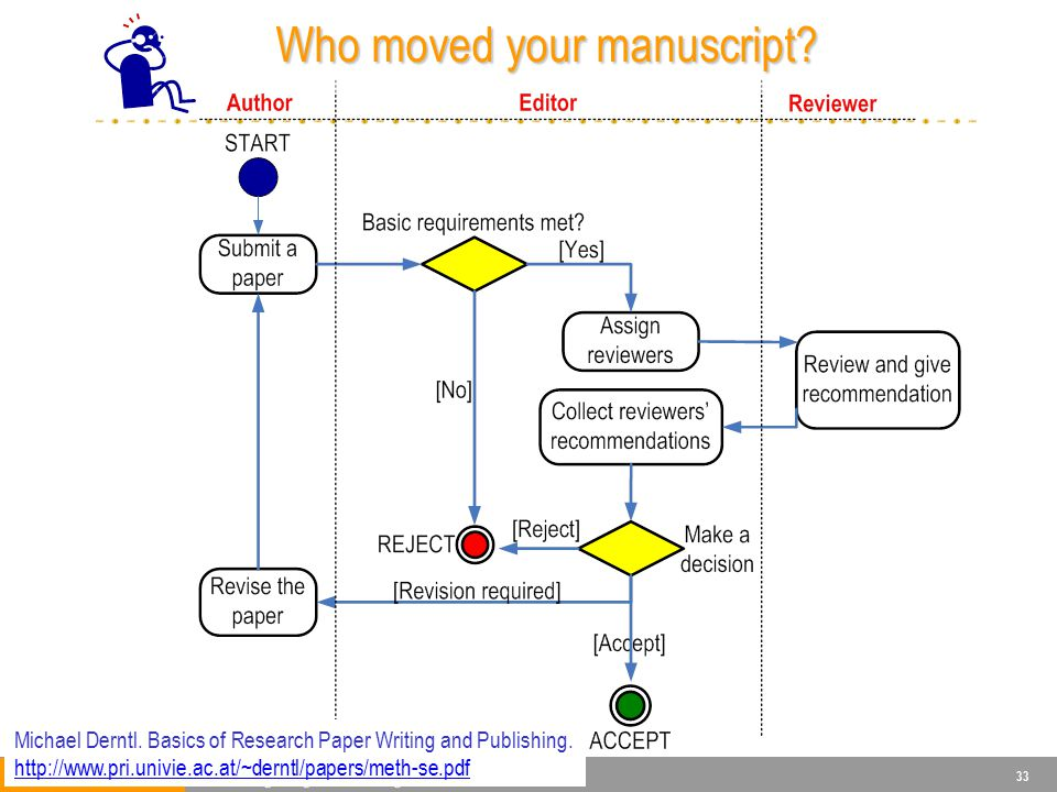 33 Who moved your manuscript? Who moved your manuscript? Michael Derntl. Basics of Research Paper Writing and Publishing. http://www.pri.univie.ac.at/