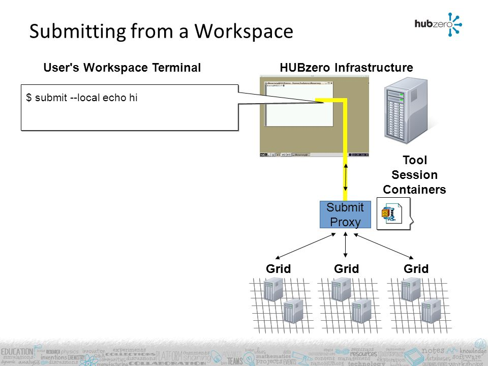 User's Workspace Terminal Grid HUBzero Infrastructure Submitting from a Workspace Tool Session Containers Grid Submit Proxy $ submit --local echo hi