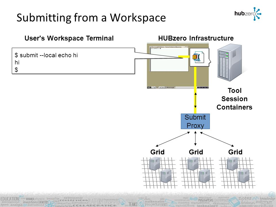 User's Workspace Terminal Grid HUBzero Infrastructure Submitting from a Workspace Tool Session Containers Grid Submit Proxy $ submit --local echo hi h