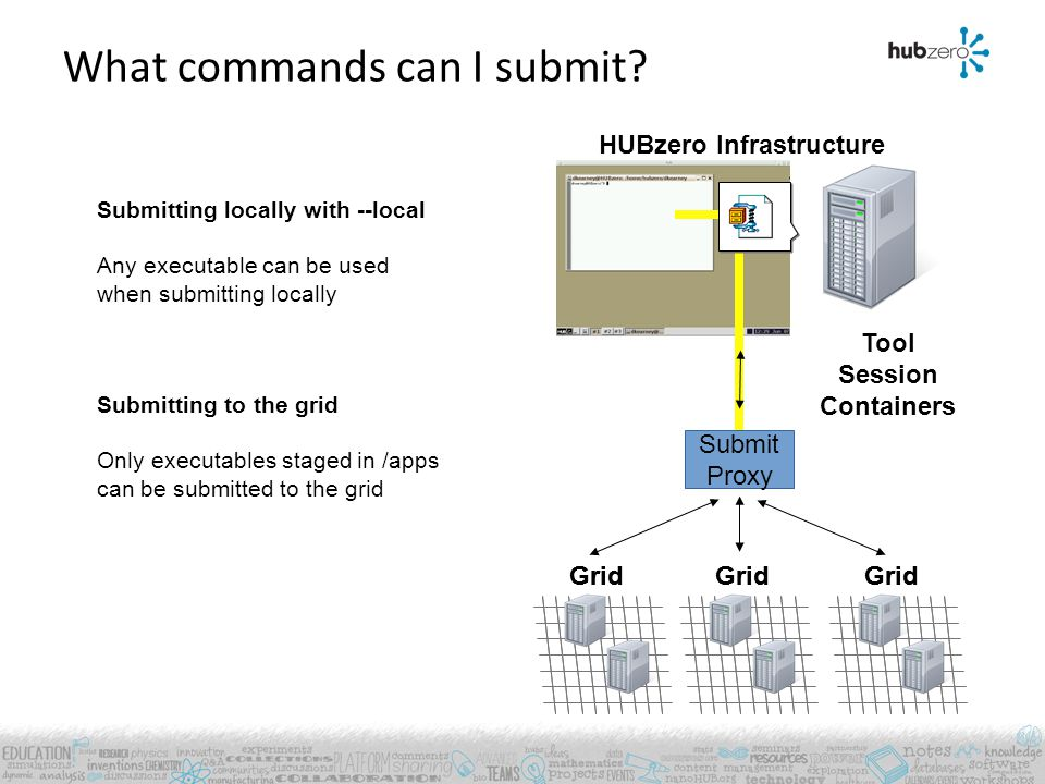 Grid HUBzero Infrastructure What commands can I submit? Tool Session Containers Grid Submit Proxy Submitting locally with --local Any executable can b
