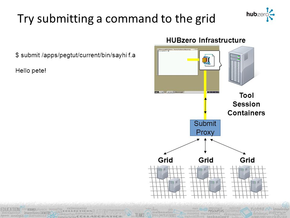 Grid HUBzero Infrastructure Try submitting a command to the grid Tool Session Containers Grid Submit Proxy $ submit /apps/pegtut/current/bin/sayhi f.a