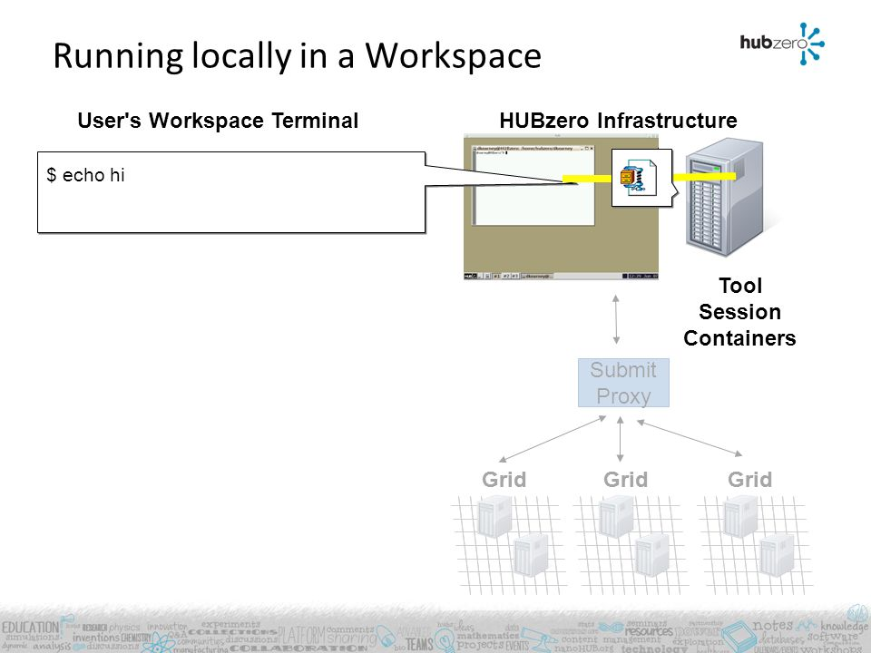 User's Workspace Terminal Grid HUBzero Infrastructure Running locally in a Workspace Grid $ echo hi Submit Proxy Grid Tool Session Containers