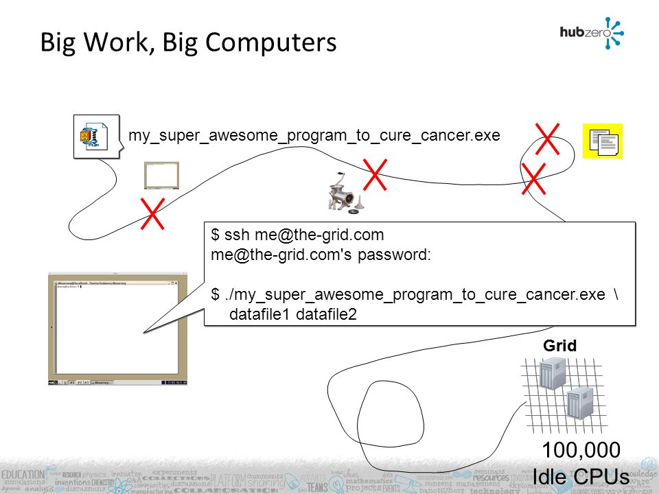 Big Work, Big Computers my_super_awesome_program_to_cure_cancer.exe Grid 100,000 Idle CPUs $ ssh me@the-grid.com me@the-grid.com's password: $./my_sup