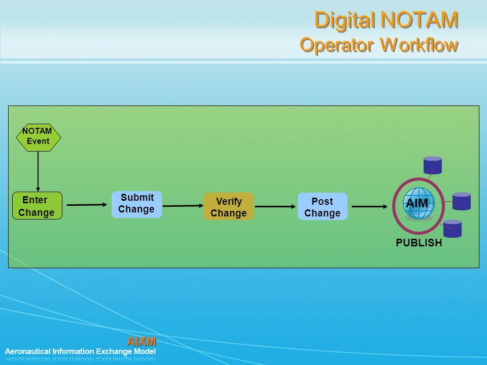 Digital NOTAM Operator Workflow NOTAM Event Submit Change Verify Change Post Change AIM PUBLISH Enter Change