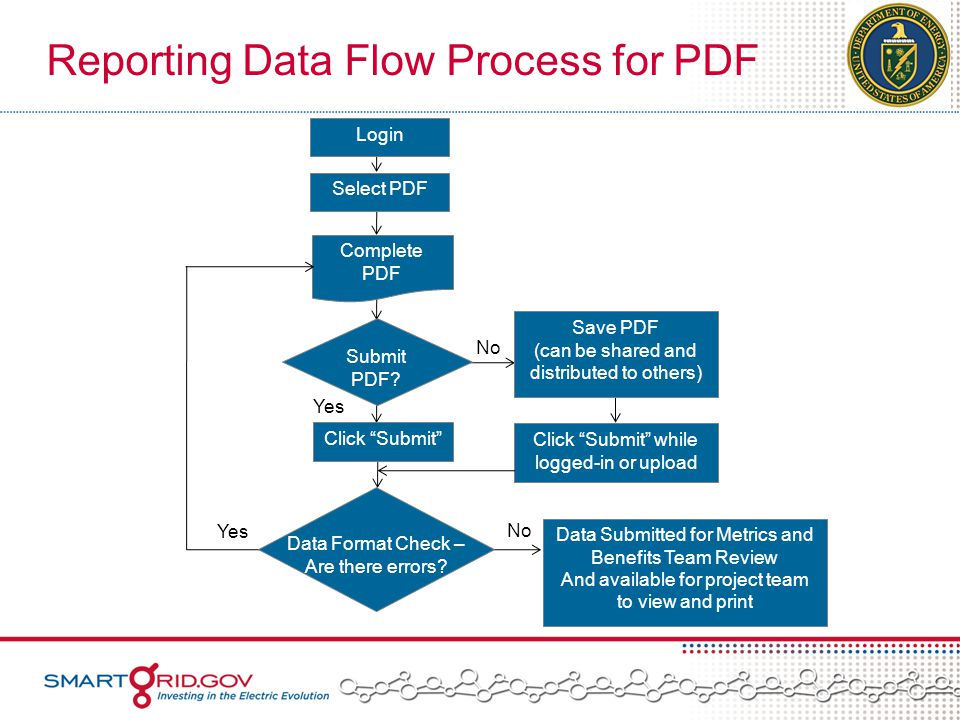 Reporting Data Flow Process for PDF Login Select PDF Complete PDF Submit PDF.