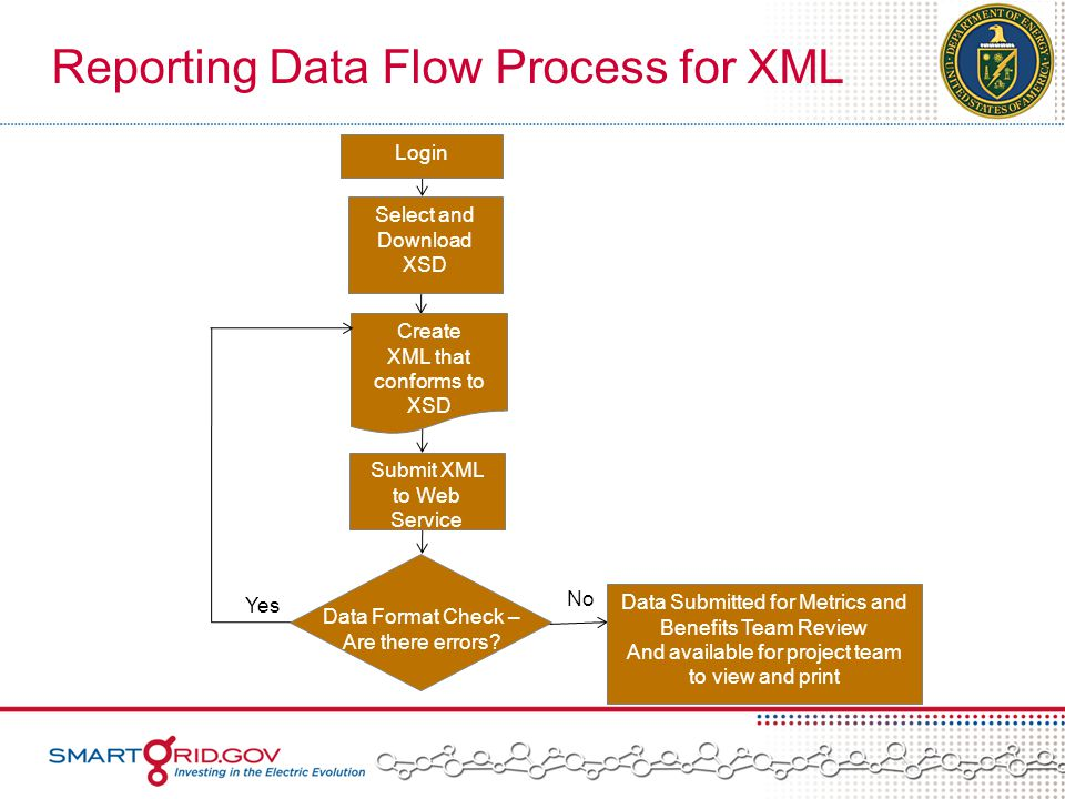 Reporting Data Flow Process for XML Login Select and Download XSD Create XML that conforms to XSD Submit XML to Web Service No Yes No Data Format Check – Are there errors.