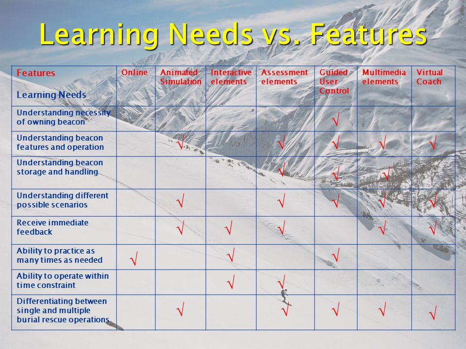 Learning Needs vs.