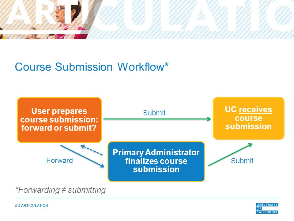 UC ARTICULATION Course Submission Workflow* *Forwarding ≠ submitting User prepares course submission: forward or submit.