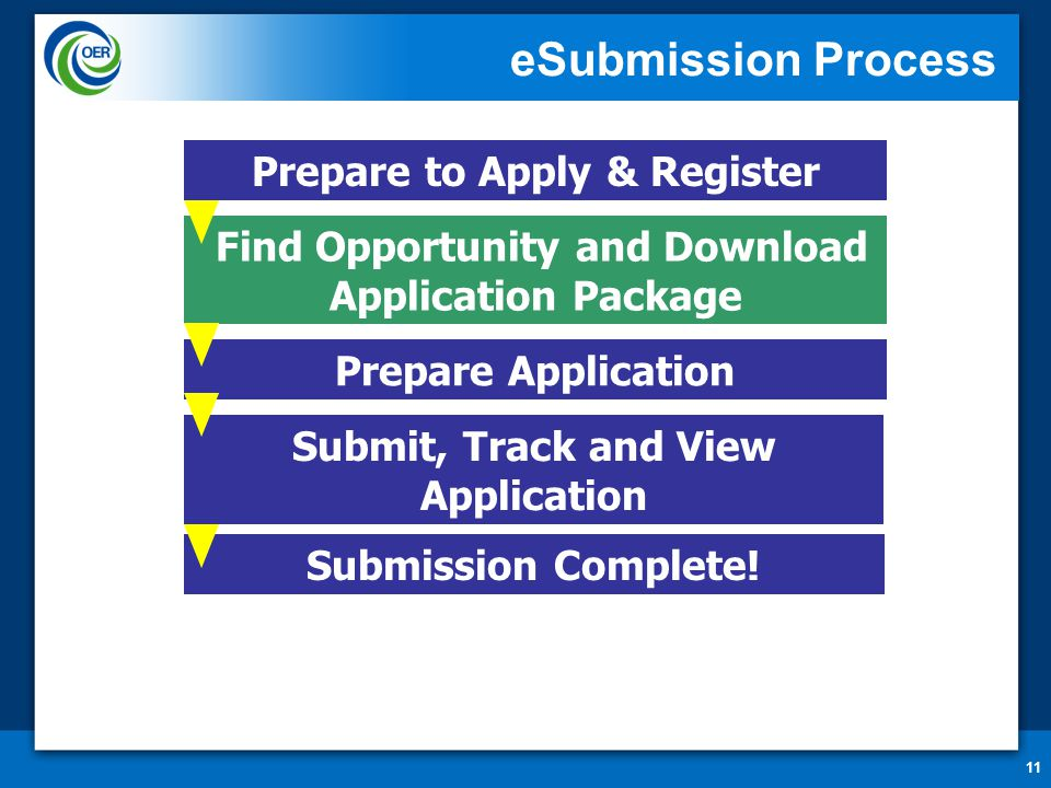 11 eSubmission Process Prepare to Apply & Register Find Opportunity and Download Application Package Submit, Track and View Application Prepare Application Submission Complete!