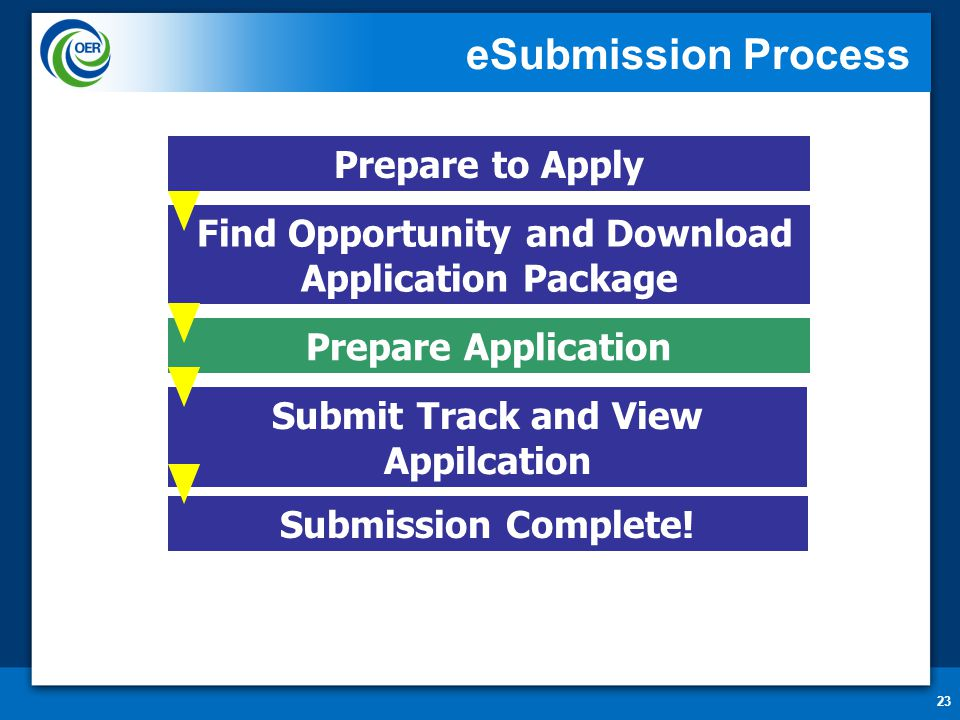 23 eSubmission Process Prepare to Apply Find Opportunity and Download Application Package Submit Track and View Appilcation Prepare Application Submis