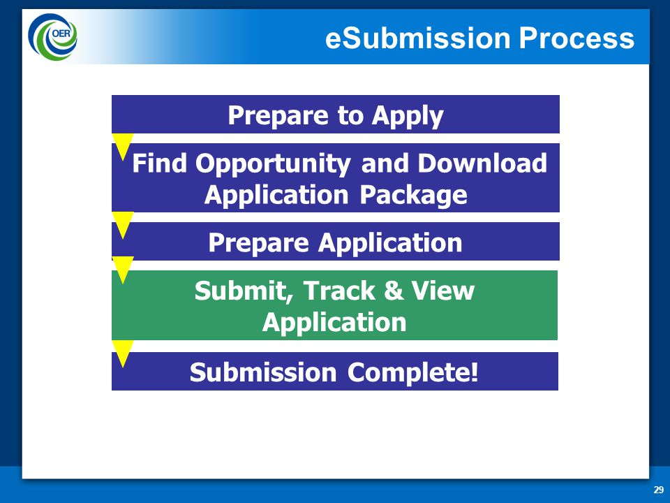 29 eSubmission Process Prepare to Apply Find Opportunity and Download Application Package Submit, Track & View Application Prepare Application Submission Complete!