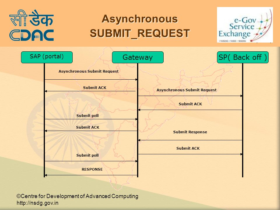 ©Centre for Development of Advanced Computing http://nsdg.gov.in Asynchronous SUBMIT_REQUEST SAP (portal) GatewaySP( Back off ) Asynchronous Submit Request Submit poll Submit ACK Submit Response Submit poll RESPONSE Asynchronous Submit Request Submit ACK