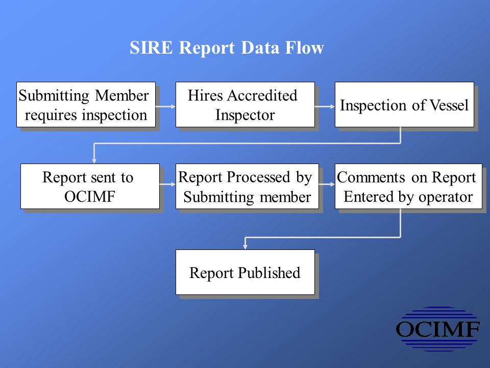 SIRE reports SIRE reports Business flow