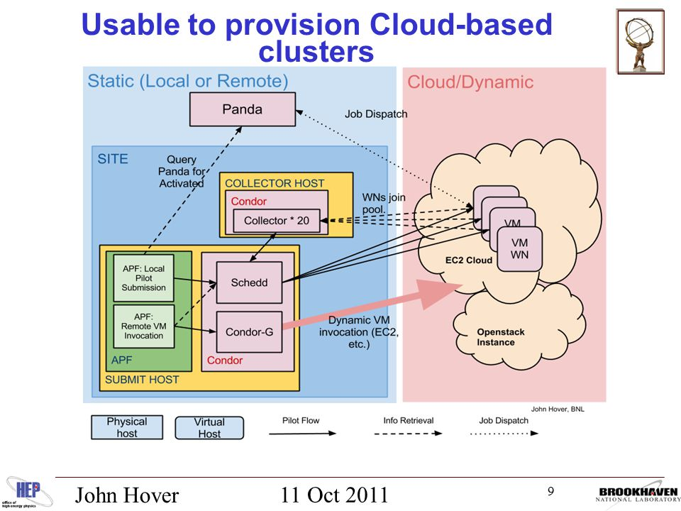 9 11 Oct 2011 John Hover USATLAS Workshop Usable to provision Cloud-based clusters