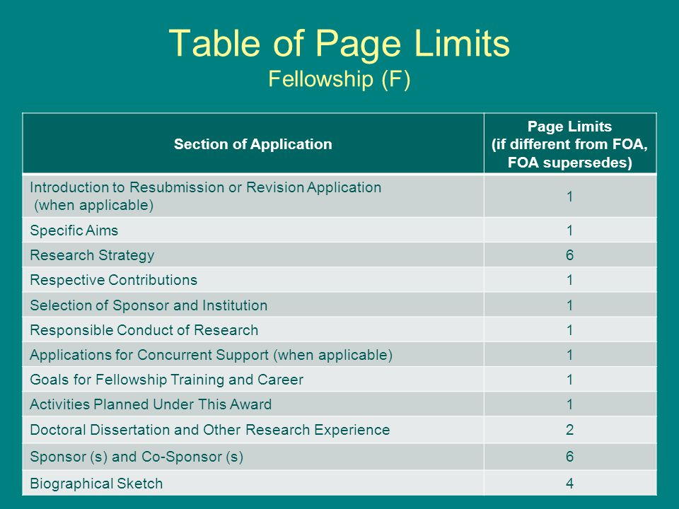 Table of Page Limits Fellowship (F) Section of Application Page Limits (if different from FOA, FOA supersedes) Introduction to Resubmission or Revision Application (when applicable) 1 Specific Aims1 Research Strategy6 Respective Contributions1 Selection of Sponsor and Institution1 Responsible Conduct of Research1 Applications for Concurrent Support (when applicable)1 Goals for Fellowship Training and Career1 Activities Planned Under This Award1 Doctoral Dissertation and Other Research Experience2 Sponsor (s) and Co-Sponsor (s)6 Biographical Sketch4