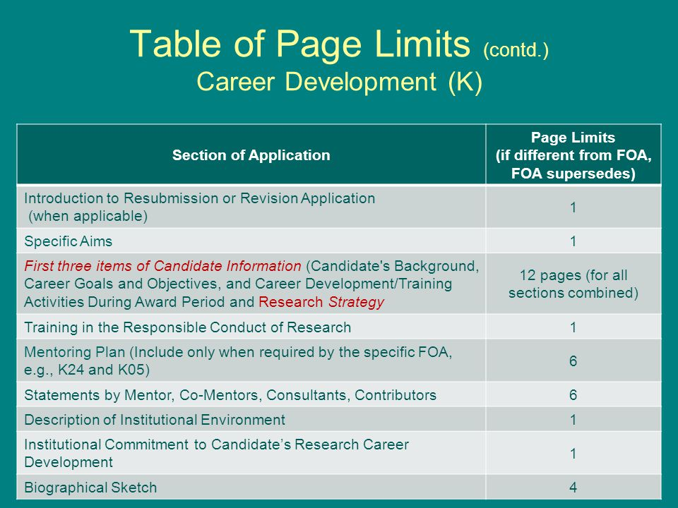 Table of Page Limits (contd.) Career Development (K) Section of Application Page Limits (if different from FOA, FOA supersedes) Introduction to Resubmission or Revision Application (when applicable) 1 Specific Aims1 First three items of Candidate Information (Candidate s Background, Career Goals and Objectives, and Career Development/Training Activities During Award Period and Research Strategy 12 pages (for all sections combined) Training in the Responsible Conduct of Research1 Mentoring Plan (Include only when required by the specific FOA, e.g., K24 and K05) 6 Statements by Mentor, Co-Mentors, Consultants, Contributors6 Description of Institutional Environment1 Institutional Commitment to Candidate's Research Career Development 1 Biographical Sketch4