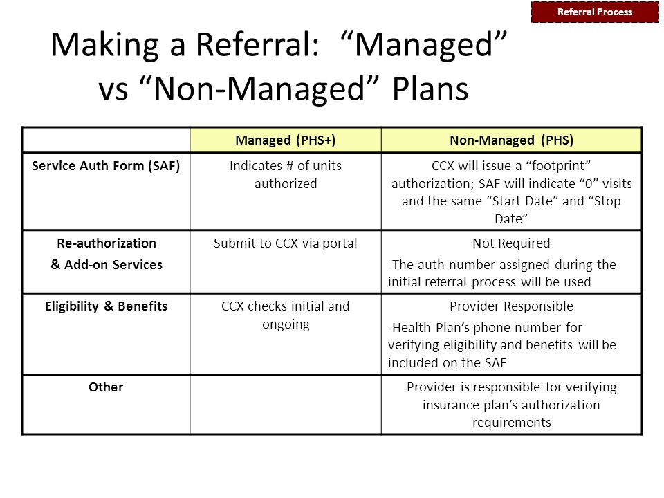 Making a Referral: Managed vs Non-Managed Plans Managed (PHS+)Non-Managed (PHS) Service Auth Form (SAF)Indicates # of units authorized CCX will issue a footprint authorization; SAF will indicate 0 visits and the same Start Date and Stop Date Re-authorization & Add-on Services Submit to CCX via portalNot Required -The auth number assigned during the initial referral process will be used Eligibility & BenefitsCCX checks initial and ongoing Provider Responsible -Health Plan's phone number for verifying eligibility and benefits will be included on the SAF OtherProvider is responsible for verifying insurance plan's authorization requirements Referral Process