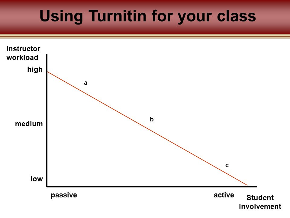 Using Turnitin for your class Instructor workload Student involvement a b c high medium low passiveactive