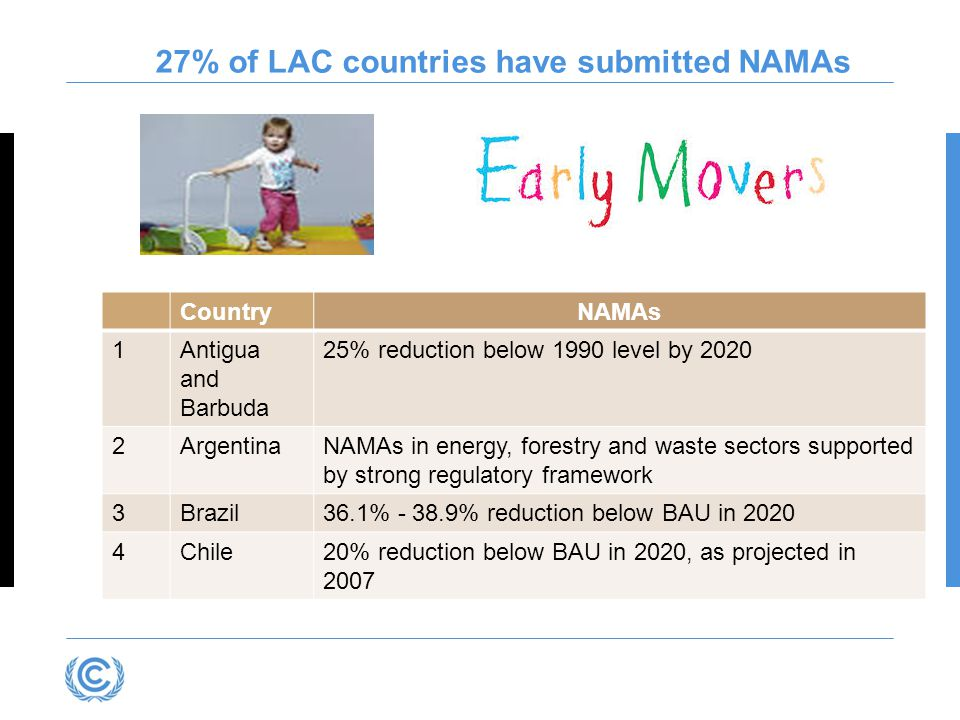 27% of LAC countries have submitted NAMAs CountryNAMAs 1Antigua and Barbuda 25% reduction below 1990 level by 2020 2ArgentinaNAMAs in energy, forestry and waste sectors supported by strong regulatory framework 3Brazil36.1% - 38.9% reduction below BAU in 2020 4Chile20% reduction below BAU in 2020, as projected in 2007