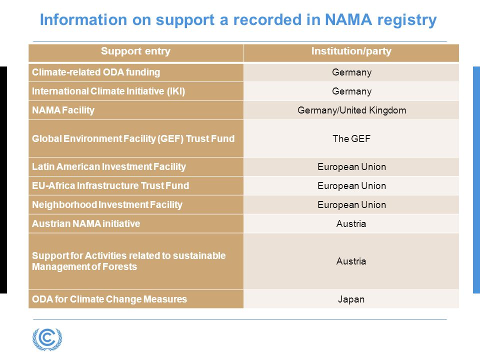 Information on support a recorded in NAMA registry Support entryInstitution/party Climate-related ODA fundingGermany International Climate Initiative (IKI)Germany NAMA FacilityGermany/United Kingdom Global Environment Facility (GEF) Trust FundThe GEF Latin American Investment FacilityEuropean Union EU-Africa Infrastructure Trust FundEuropean Union Neighborhood Investment FacilityEuropean Union Austrian NAMA initiativeAustria Support for Activities related to sustainable Management of Forests Austria ODA for Climate Change MeasuresJapan