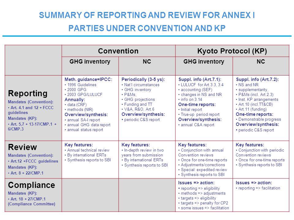 ConventionKyoto Protocol (KP) GHG inventoryNCGHG inventoryNC Reporting Mandates (Convention): Art.
