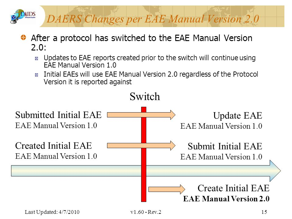 Division of AIDS Data Interchange DAERS Changes per EAE Manual Version 2.0 After a protocol has switched to the EAE Manual Version 2.0: Updates to EAE reports created prior to the switch will continue using EAE Manual Version 1.0 Initial EAEs will use EAE Manual Version 2.0 regardless of the Protocol Version it is reported against Last Updated: 4/7/2010v1.60 - Rev.215 Switch Submitted Initial EAE EAE Manual Version 1.0 Update EAE EAE Manual Version 1.0 Create Initial EAE EAE Manual Version 2.0 Created Initial EAE EAE Manual Version 1.0 Submit Initial EAE EAE Manual Version 1.0