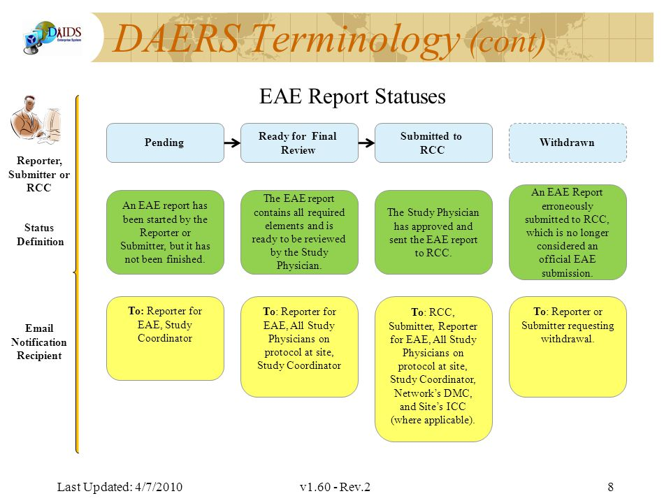 Division of AIDS Data Interchange DAERS Terminology (cont) Last Updated: 4/7/2010v1.60 - Rev.29 Indicates the RCC- assigned EAE number prior to the migration Created Unique 6 digit number assigned when report is created Indicates the year the report was submitted Submitted Indicates the version of the updated report created Updated Legacy Migrated