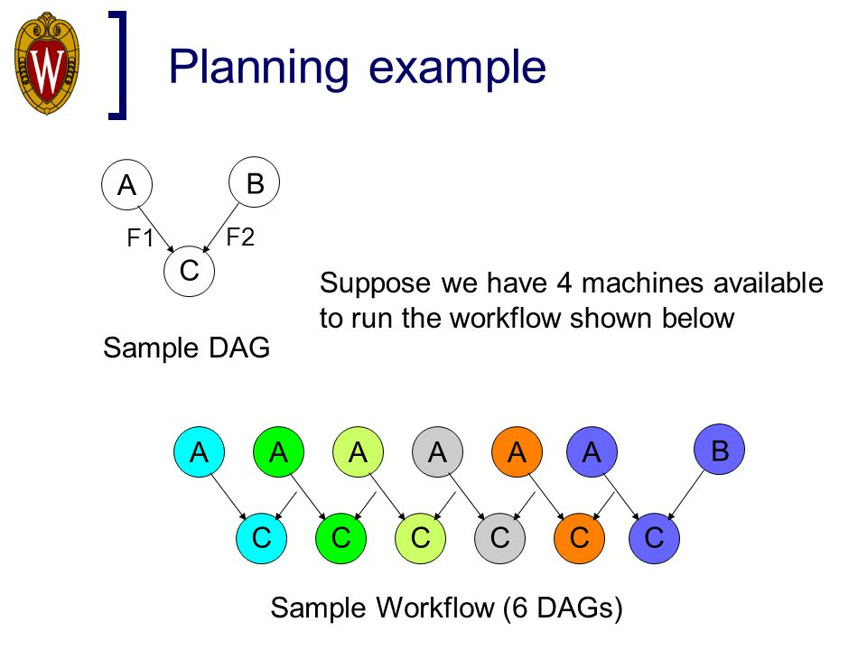 Planning example A B C F1 F2 Sample DAG A C A C A C A C A C A B C Suppose we have 4 machines available to run the workflow shown below Sample Workflow