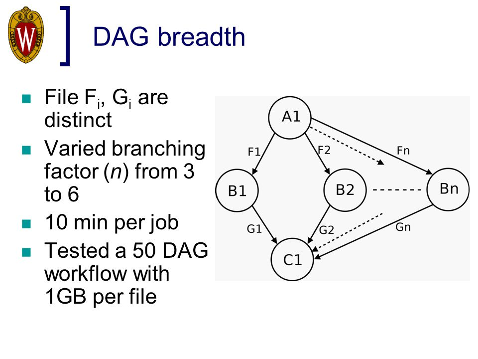 DAG breadth File F i, G i are distinct Varied branching factor (n) from 3 to 6 10 min per job Tested a 50 DAG workflow with 1GB per file