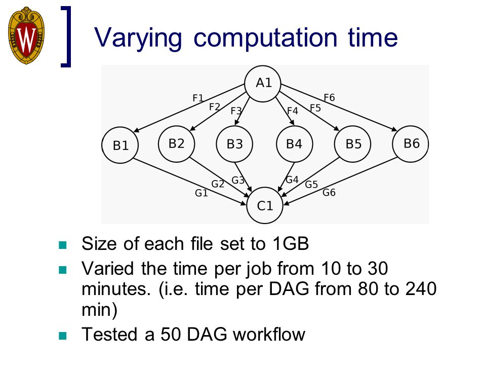 Varying computation time Size of each file set to 1GB Varied the time per job from 10 to 30 minutes. (i.e. time per DAG from 80 to 240 min) Tested a 5