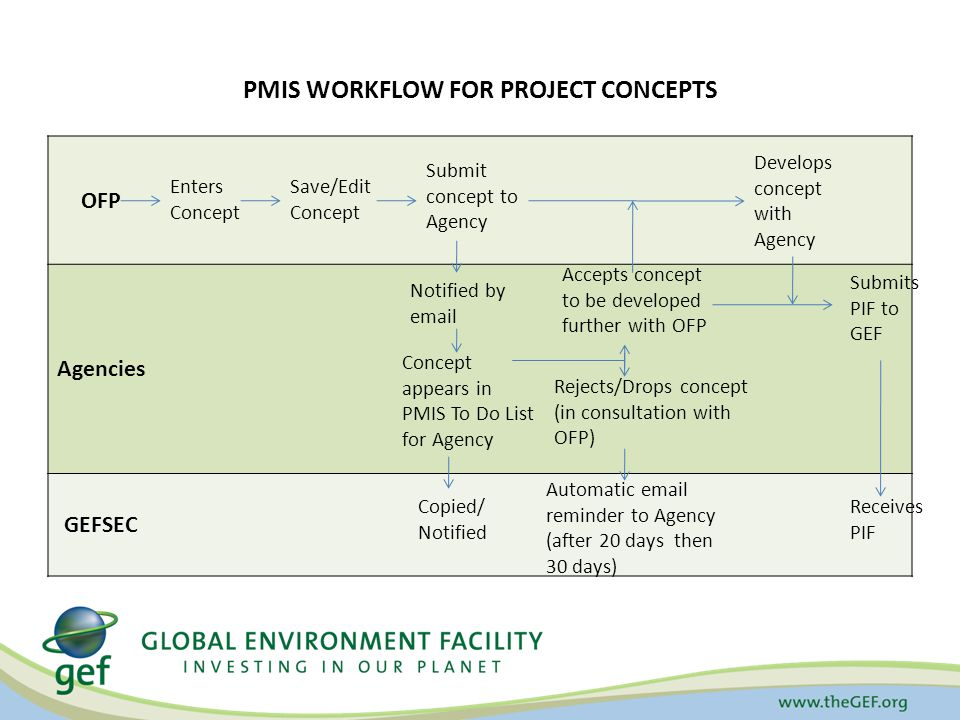 PMIS WORKFLOW FOR PROJECT CONCEPTS OFP Agencies GEFSEC Enters Concept Save/Edit Concept Submit concept to Agency Notified by email Concept appears in PMIS To Do List for Agency Copied/ Notified Accepts concept to be developed further with OFP Rejects/Drops concept (in consultation with OFP) Automatic email reminder to Agency (after 20 days then 30 days) Develops concept with Agency Submits PIF to GEF Receives PIF