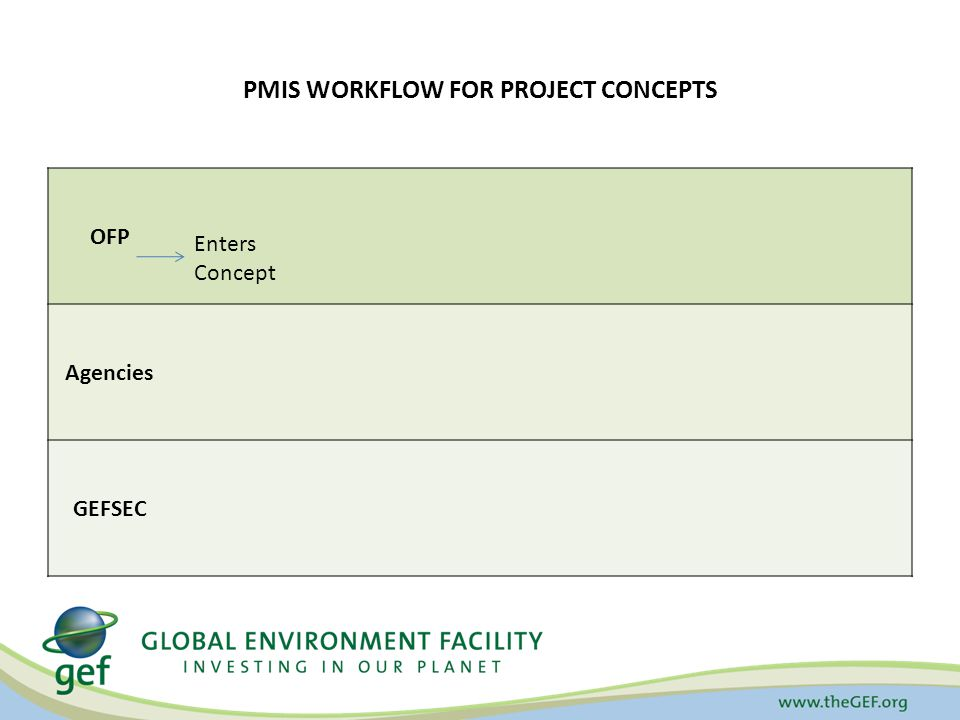 PMIS WORKFLOW FOR PROJECT CONCEPTS OFP Agencies GEFSEC Enters Concept
