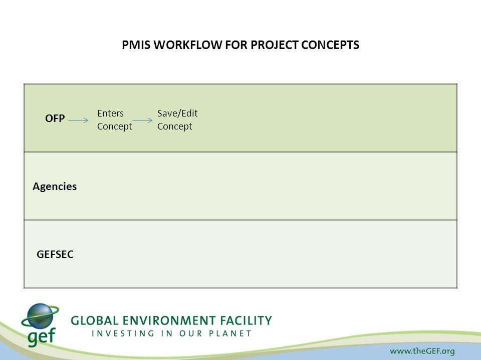 PMIS WORKFLOW FOR PROJECT CONCEPTS OFP Agencies GEFSEC Enters Concept Save/Edit Concept