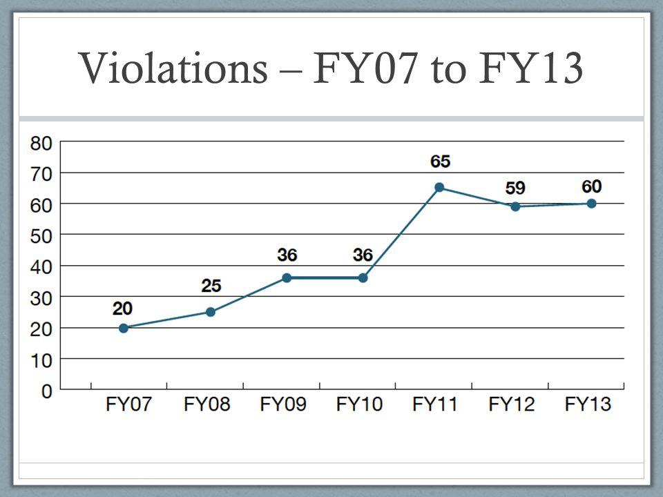 Violations – FY07 to FY13