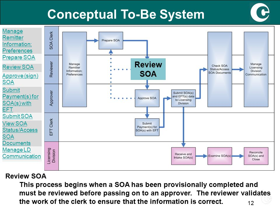 12 Conceptual To-Be System Review SOA This process begins when a SOA has been provisionally completed and must be reviewed before passing on to an approver.