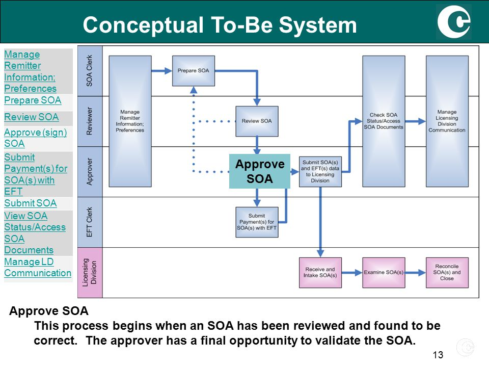 13 Conceptual To-Be System Approve SOA This process begins when an SOA has been reviewed and found to be correct.