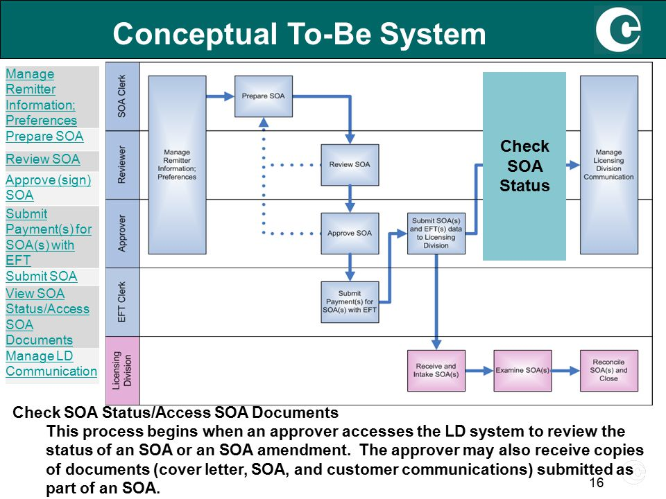 16 Conceptual To-Be System Check SOA Status/Access SOA Documents This process begins when an approver accesses the LD system to review the status of an SOA or an SOA amendment.