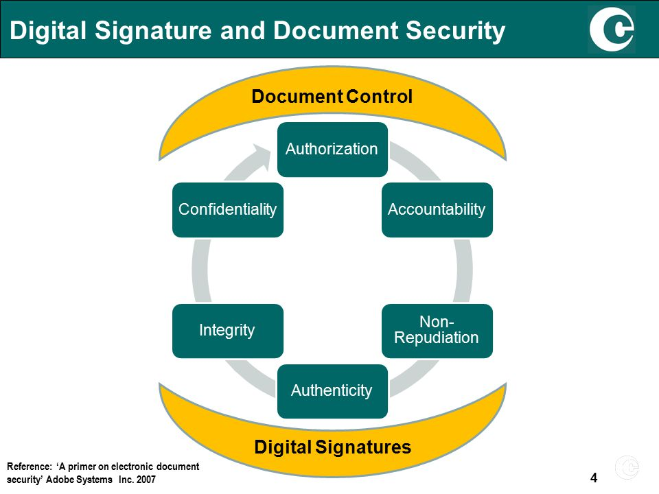 Digital Signature and Document Security AuthorizationAccountability Non- Repudiation AuthenticityIntegrityConfidentiality Digital Signatures Document Control Reference: 'A primer on electronic document security' Adobe Systems Inc.