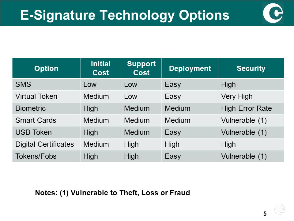 E-Signature Technology Options Option Initial Cost Support Cost DeploymentSecurity SMSLow EasyHigh Virtual TokenMediumLowEasyVery High BiometricHighMedium High Error Rate Smart CardsMedium Vulnerable (1) USB TokenHighMediumEasyVulnerable (1) Digital CertificatesMediumHigh Tokens/FobsHigh EasyVulnerable (1) Notes: (1) Vulnerable to Theft, Loss or Fraud 5